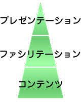 プレゼンテーション3層モデル