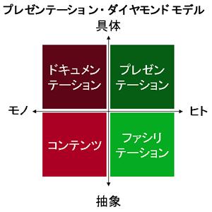 プレゼンテーション・ダイヤモンドモデル